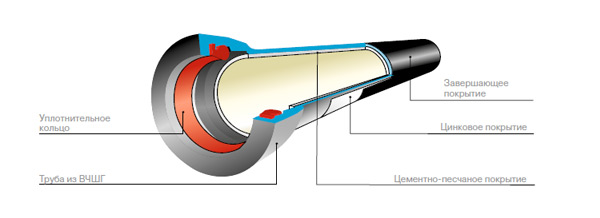 структура трубы из ВЧШГ